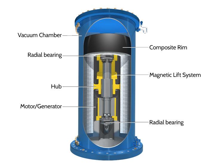 Proven Success Carbon Fiber Flywheels